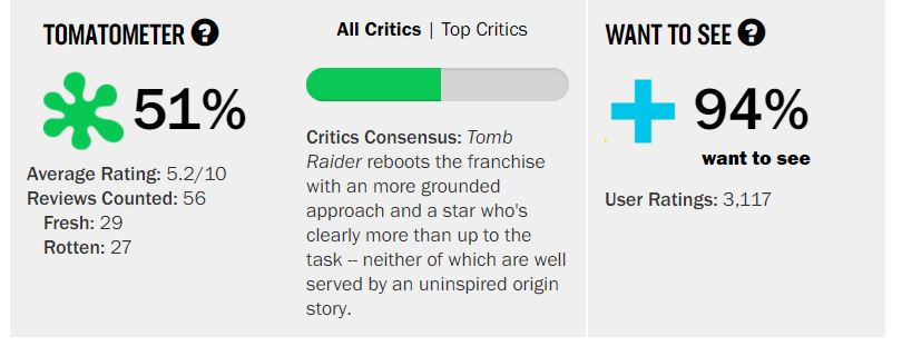 Tomb Raider Rotten Tomatoes