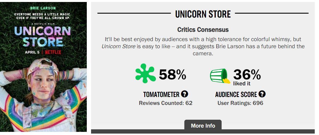 Unicorn Store Rotten Tomatoes