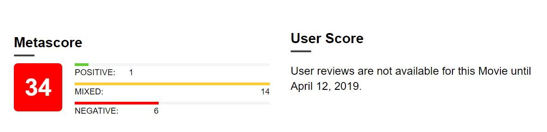 Hellboy Metacritic