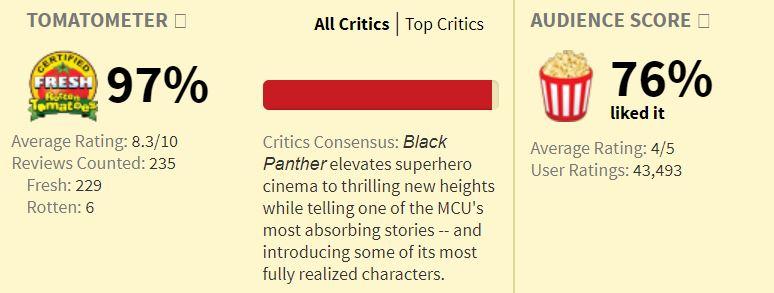 Black Panther Rotten Tomato Score