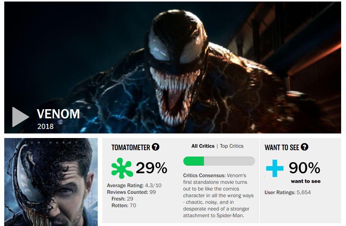 Venom Tomatometer