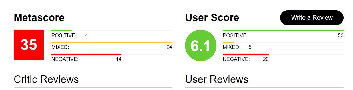 Venom Metacritic