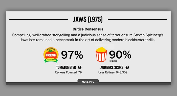 Rotten Tomatoes Jaws