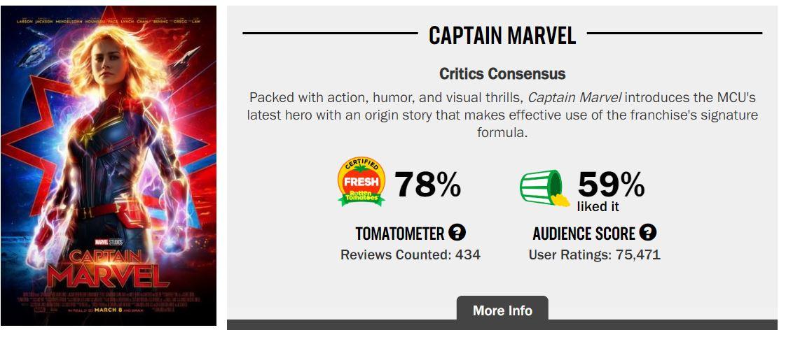 Captain Marvel RT Score