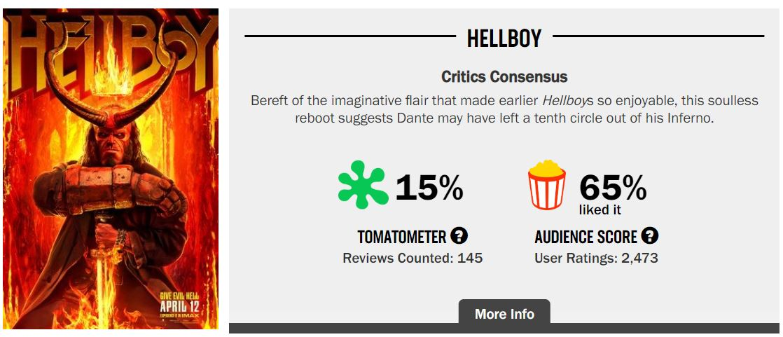 Hellboy Rotten Tomatoes