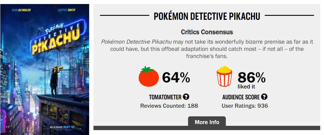 Detective Pikachu Rotten Tomatoes