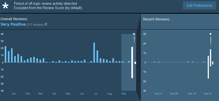 Heartbeat Dev Accused of Transphobia Due to Comments Made by Girlfriend - Steam Review Bomb