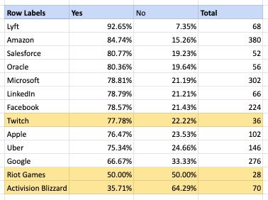 Blind Blizzard Survey Q1