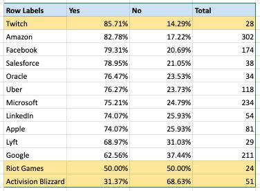 Blind Blizzard Survey Q2
