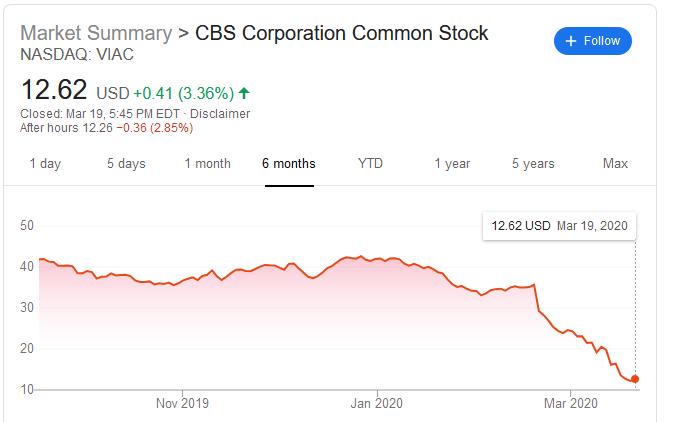 six month stock profile CBS Viacom